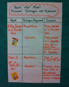 persuasion anchor chart
